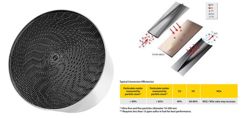 Diesel-Particulate-Filters