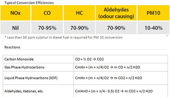 Diesel-oxidation-catalytic-converters